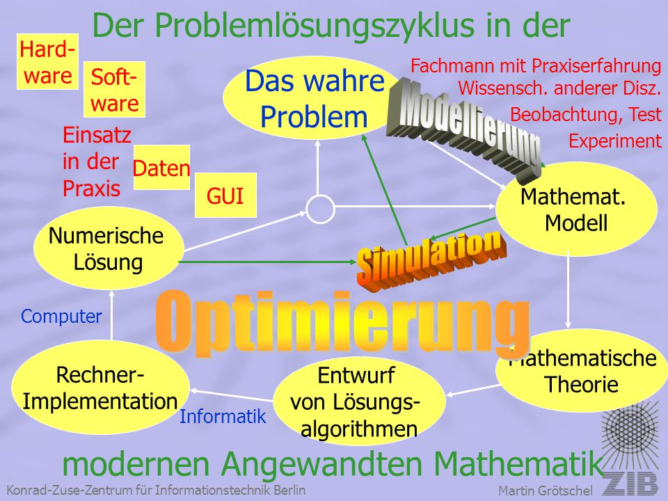 Konrad-Zuse-Zentrum für Informationstechnik Berlin Martin Grötschel Der Problemlösungszyklus in der modernen Angewandten Mathematik Das wahre Problem
