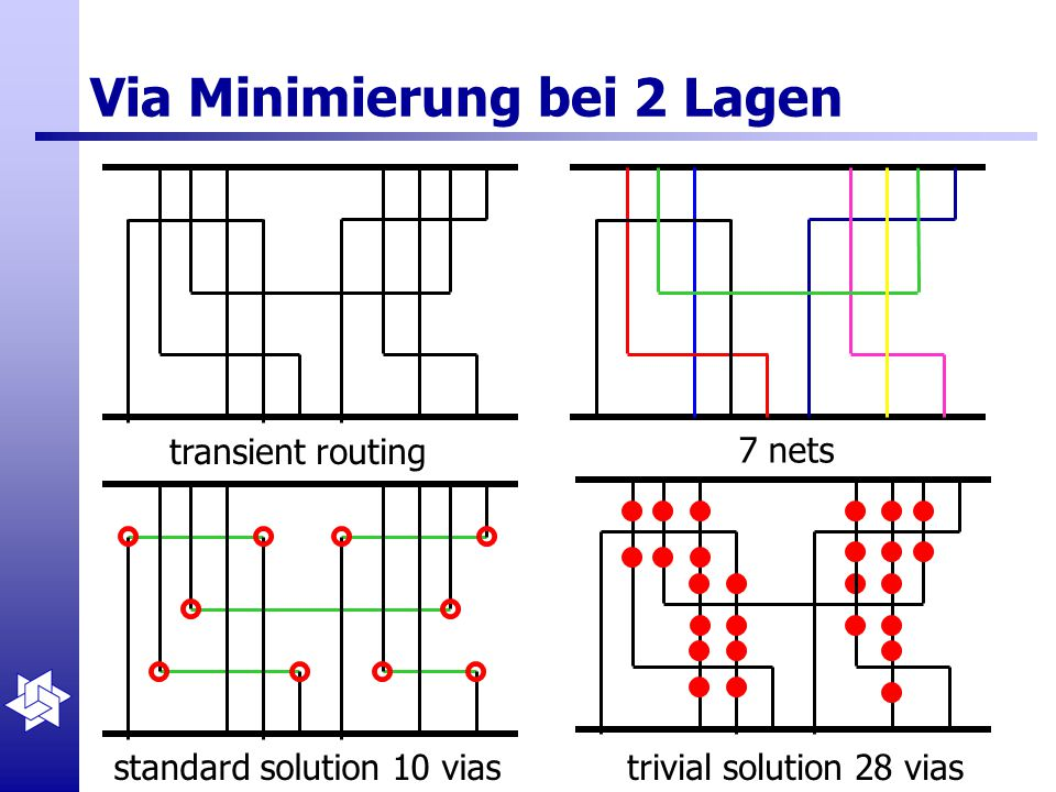 Via Minimierung bei 2 Lagen transient routing 7 nets standard solution 10 viastrivial solution 28 vias