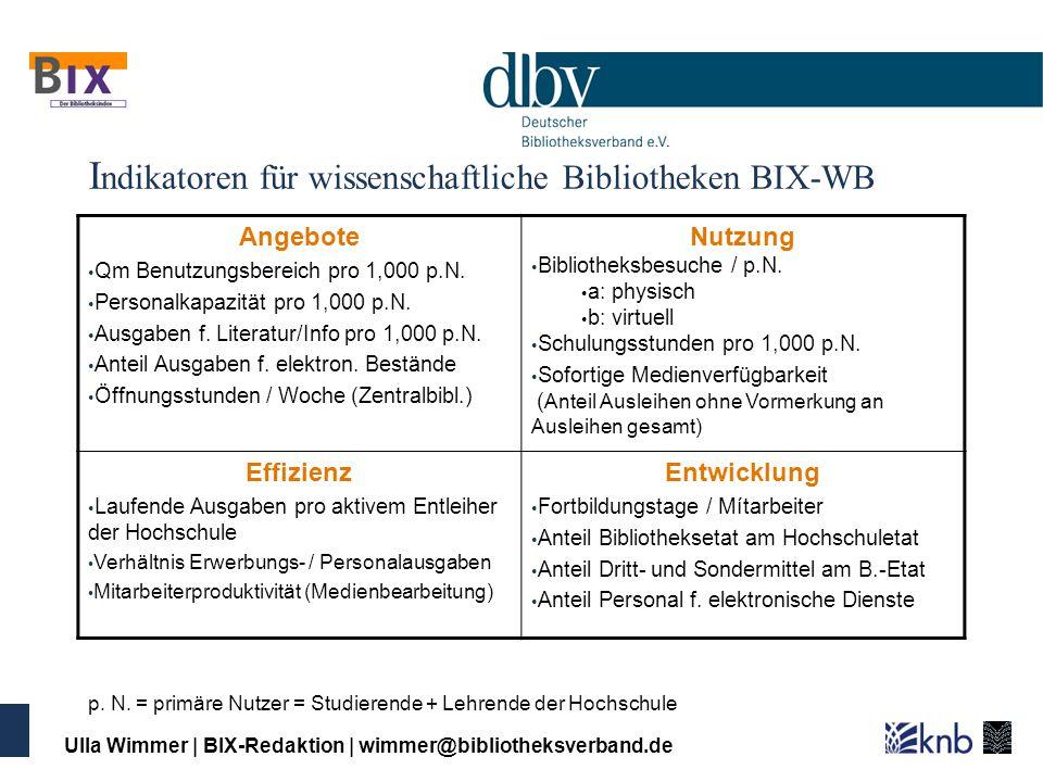 Ulla Wimmer | BIX-Redaktion | wimmer@bibliotheksverband.de Indikatoren für Öffentliche Bibliotheken (BIX-ÖB) Angebote Medien je Einwohner (1,0) Publikumsfläche in qm je 1.000 EW (0,5) Mitarbeiter je 1.000 Einwohner (1,0) Computerarbeitsplätze in Stunden je EW (0,5) Internet-Services (0,5) Veranstaltungen je 1.000 Einwohner (0,5) Nutzung Besuche je Einwohner (1,5) Entleihungen je Einwohner (1,0) Umschlag (1,5) Jahresöffnungsstunden je 1.000 EW (1,0) Effizienz Medienetat je Entleihung in EURO (-0,5) Mitarbeiterstunden je Öffnungsstunde (-0,5) Besuche je Öffnungsstunde (0,5) Laufende Ausgaben je Besuch in EURO (-0,5) Entwicklung Erneuerungsquote (1,5) Fortbildungsquote (0,2) Investitionen je Einwohner (0,2) p.