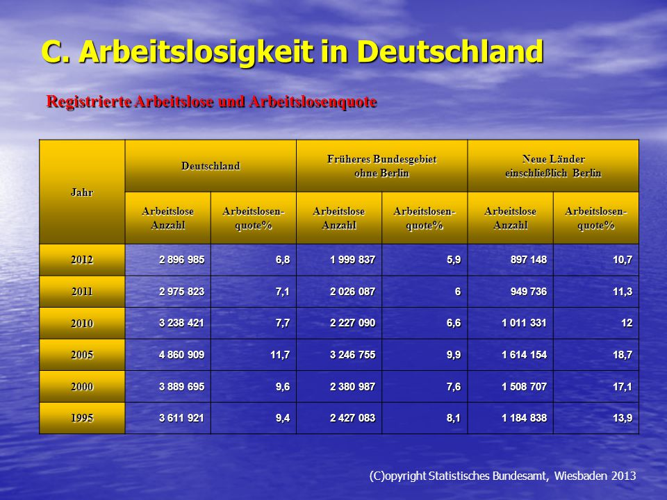 C. Arbeitslosigkeit in Deutschland Jahr Deutschland Früheres Bundesgebiet ohne Berlin Neue Länder einschließlich Berlin ArbeitsloseAnzahlArbeitslosen-
