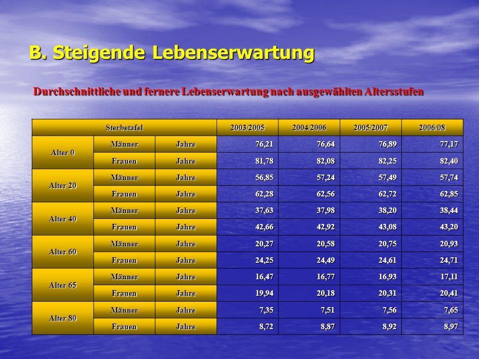 B. Steigende Lebenserwartung Sterbetafel2003/20052004/20062005/20072006/08 Alter 0 MännerJahre76,2176,6476,8977,17 FrauenJahre81,7882,0882,2582,40 Alt