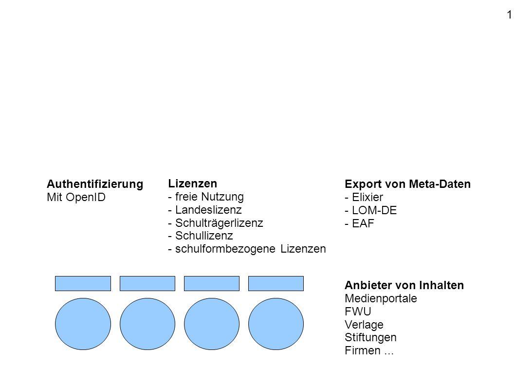 Anbieter von Inhalten Medienportale FWU Verlage Stiftungen Firmen... Authentifizierung Mit OpenID Export von Meta-Daten - Elixier - LOM-DE - EAF Lizen