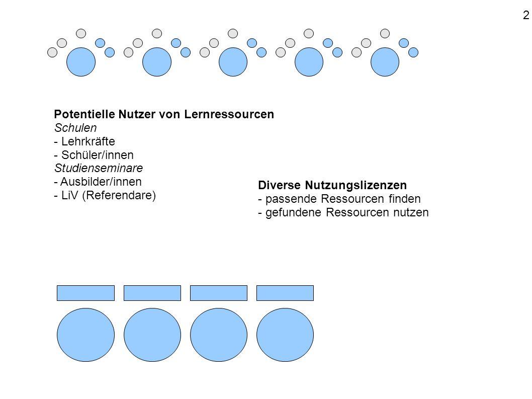 Potentielle Nutzer von Lernressourcen Schulen - Lehrkräfte - Schüler/innen Studienseminare - Ausbilder/innen - LiV (Referendare) Diverse Nutzungslizenzen - passende Ressourcen finden - gefundene Ressourcen nutzen 2