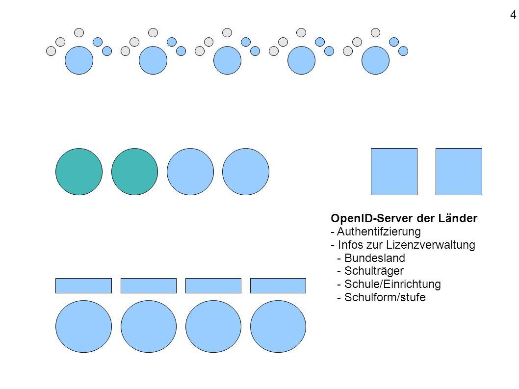 OpenID-Server der Länder - Authentifzierung - Infos zur Lizenzverwaltung - Bundesland - Schulträger - Schule/Einrichtung - Schulform/stufe 4