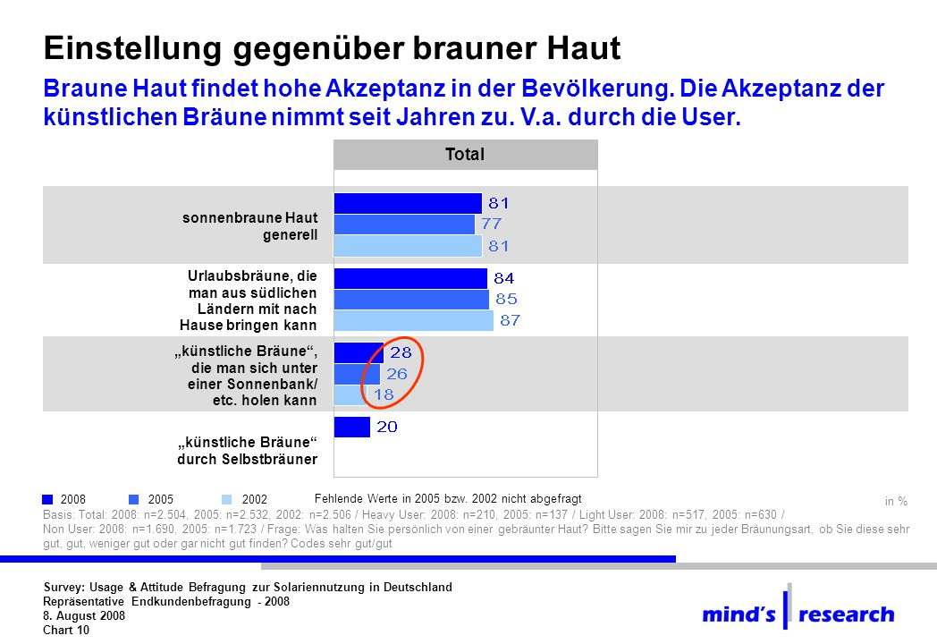 Survey: Usage & Attitude Befragung zur Solariennutzung in Deutschland Repräsentative Endkundenbefragung - 2008 8.