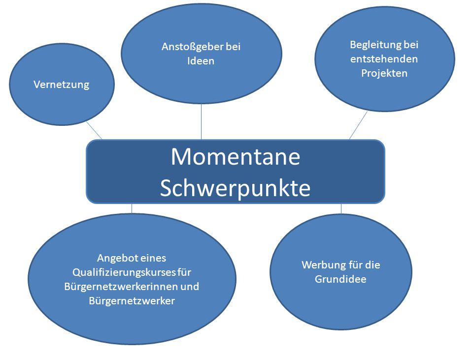 Momentane Schwerpunkte Vernetzung Angebot eines Qualifizierungskurses für Bürgernetzwerkerinnen und Bürgernetzwerker Werbung für die Grundidee Anstoßgeber bei Ideen Begleitung bei entstehenden Projekten
