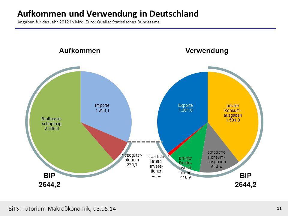 BiTS: Tutorium Makroökonomik, 03.05.14 11 Aufkommen und Verwendung in Deutschland Angaben für das Jahr 2012 in Mrd. Euro; Quelle: Statistisches Bundes