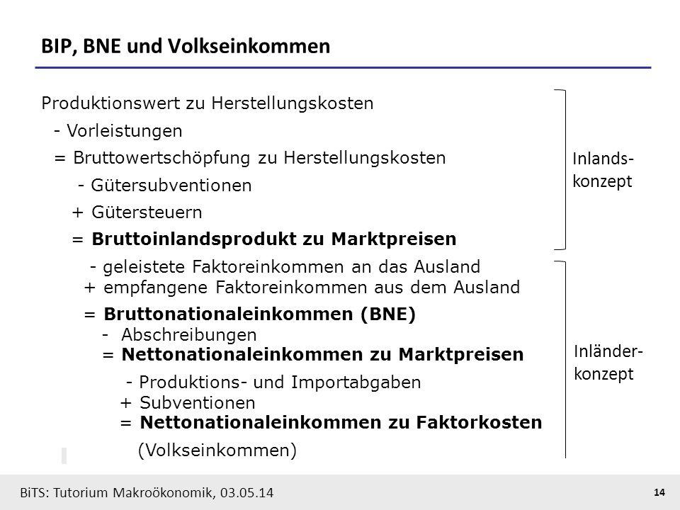 BiTS: Tutorium Makroökonomik, 03.05.14 14 BIP, BNE und Volkseinkommen Produktionswert zu Herstellungskosten - Vorleistungen = Bruttowertschöpfung zu H