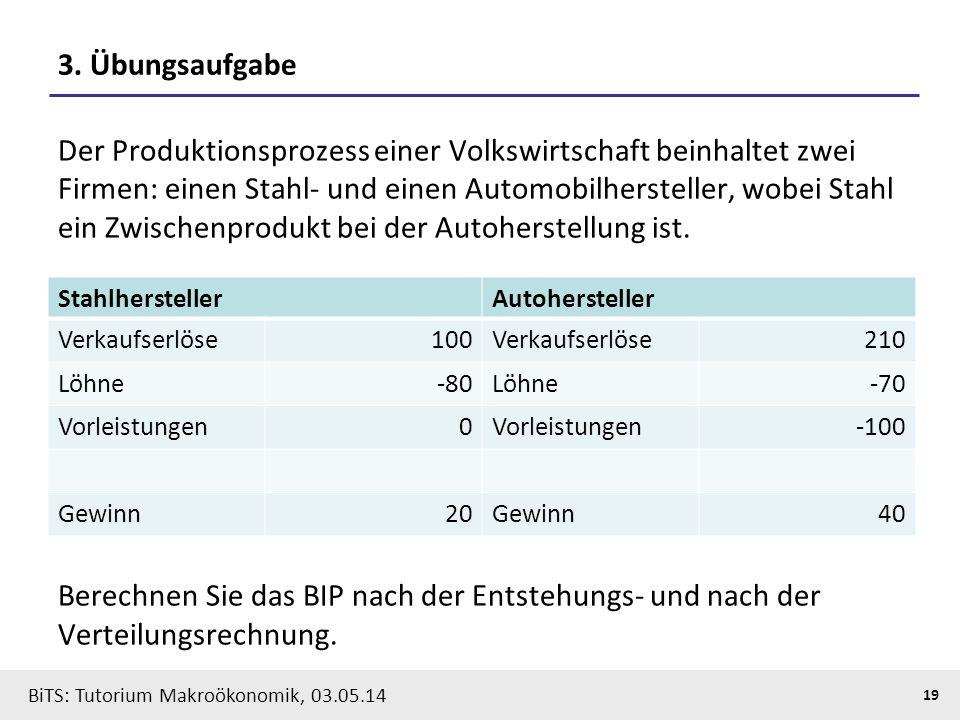 BiTS: Tutorium Makroökonomik, 03.05.14 19 3. Übungsaufgabe Der Produktionsprozess einer Volkswirtschaft beinhaltet zwei Firmen: einen Stahl- und einen