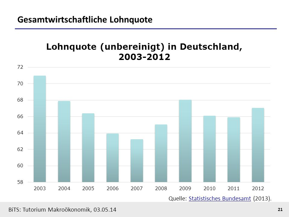 BiTS: Tutorium Makroökonomik, 03.05.14 21 Gesamtwirtschaftliche Lohnquote Quelle: Statistisches Bundesamt (2013).Statistisches Bundesamt