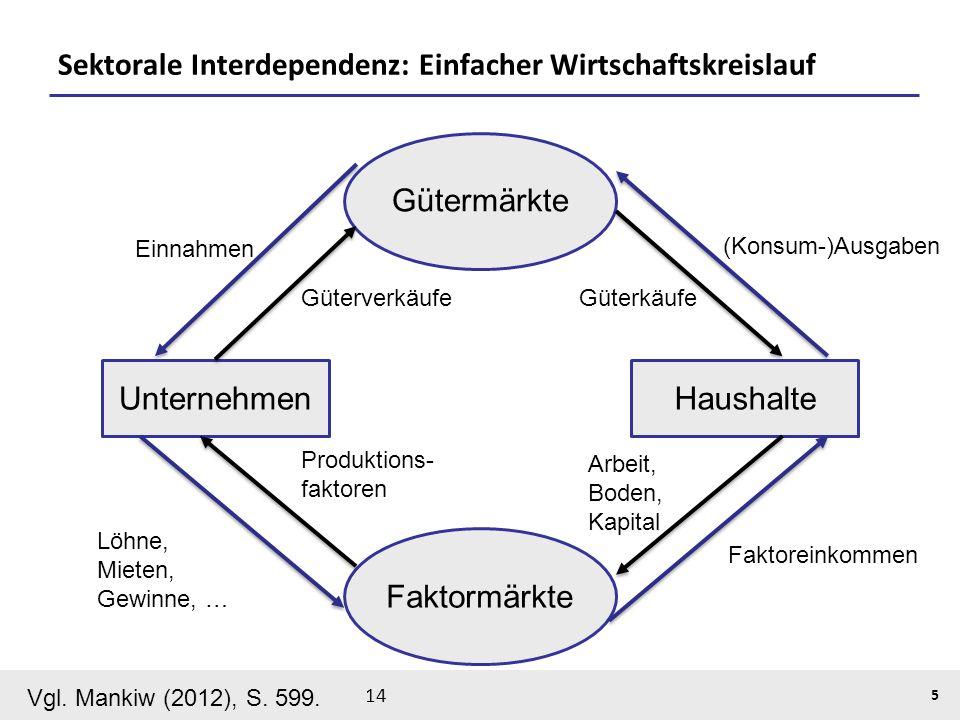 BiTS: Tutorium Makroökonomik, 03.05.14 5 Sektorale Interdependenz: Einfacher Wirtschaftskreislauf HaushalteUnternehmen Gütermärkte Faktormärkte Vgl. M