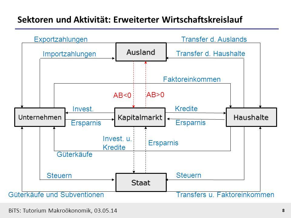 BiTS: Tutorium Makroökonomik, 03.05.14 9 Sektoren und Transaktionen: einzelwirtschaftliche Kontendarstellung