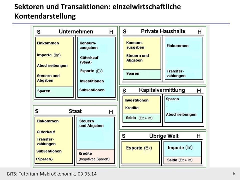 BiTS: Tutorium Makroökonomik, 03.05.14 10 Gesamtwirtschaftliches Güter- und Produktionskonto: Inlandskonzept AufkommenVerwendung Produktionswert zu Marktwerten Produktionswert zu Herstellungskosten Gütersteuern abzgl.