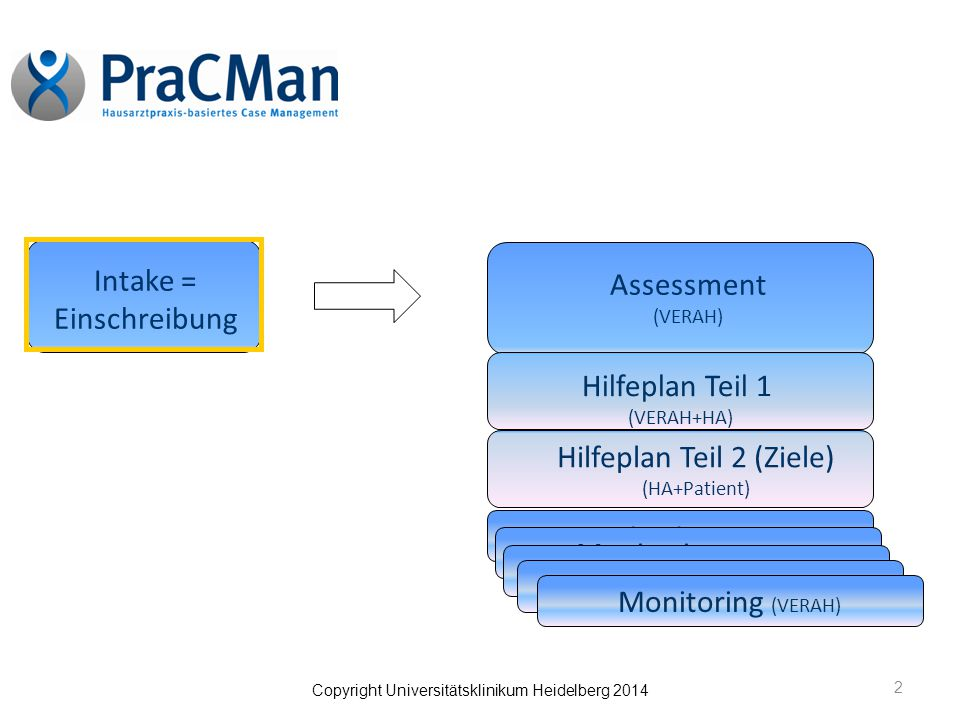 Copyright Universitätsklinikum Heidelberg 2014 2 Assessment (VERAH) Hilfeplan Teil 1 (VERAH+HA) Hilfeplan Teil 2 (Ziele) (HA+Patient) Monitoring (VERAH) Intake = Einschreibung