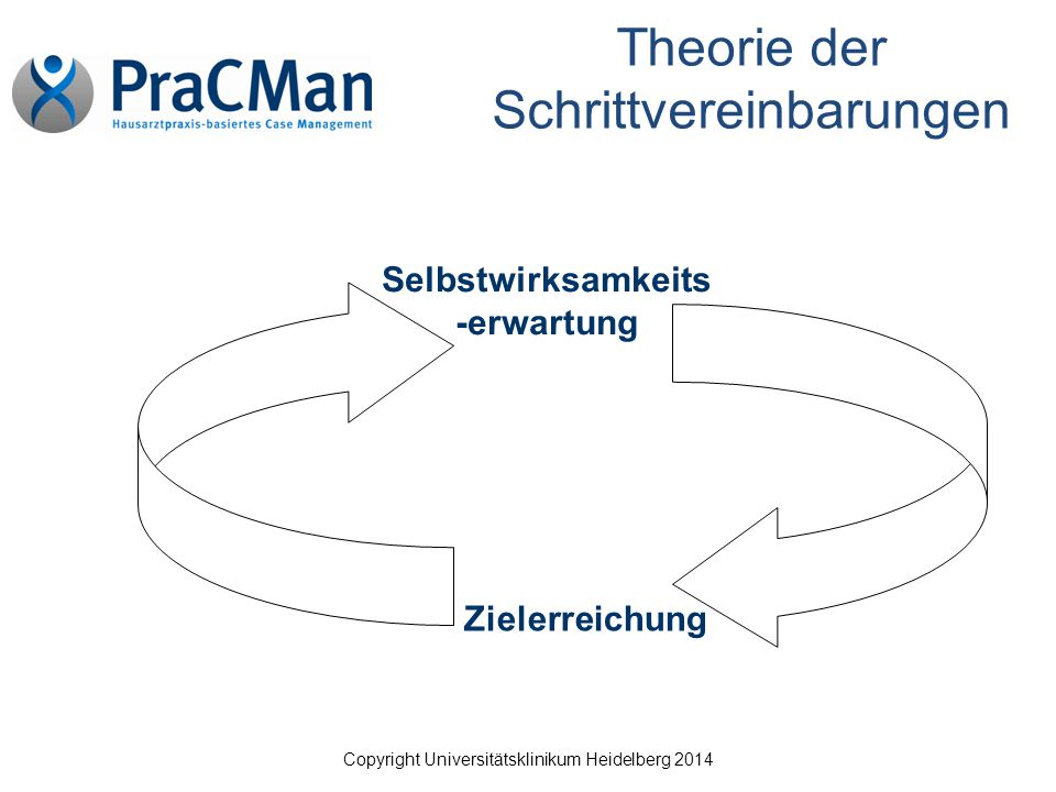 Copyright Universitätsklinikum Heidelberg 2014 Theorie der Schrittvereinbarungen Selbstwirksamkeits -erwartung Zielerreichung