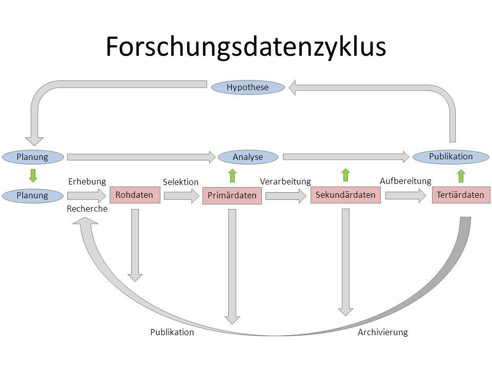 Forschungsdatenzyklus Rohdaten Primärdaten TertiärdatenSekundärdaten Planung Erhebung Recherche Selektion Verarbeitung Aufbereitung ArchivierungPublik