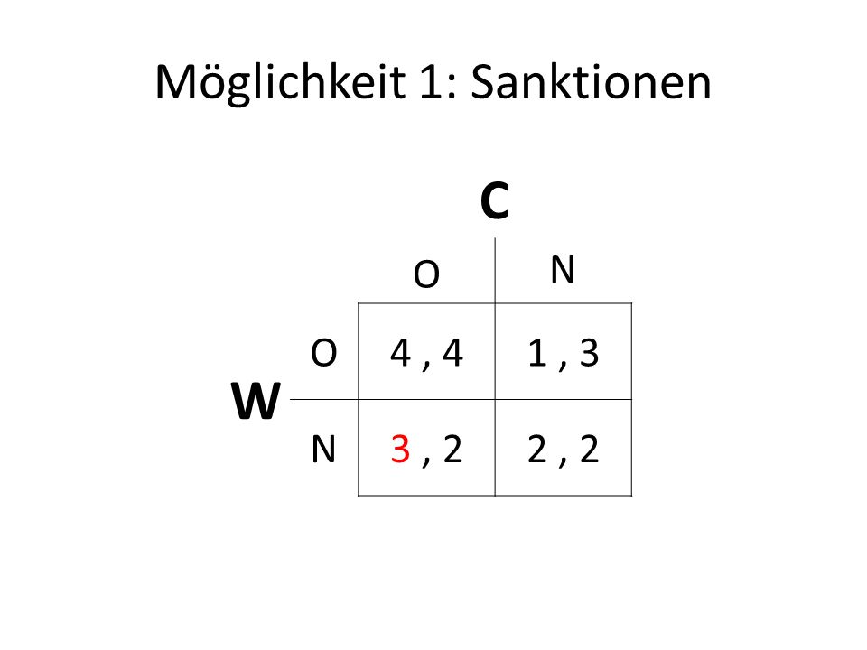 Möglichkeit 1: Sanktionen C O N W O4, 41, 3 N3, 22, 2