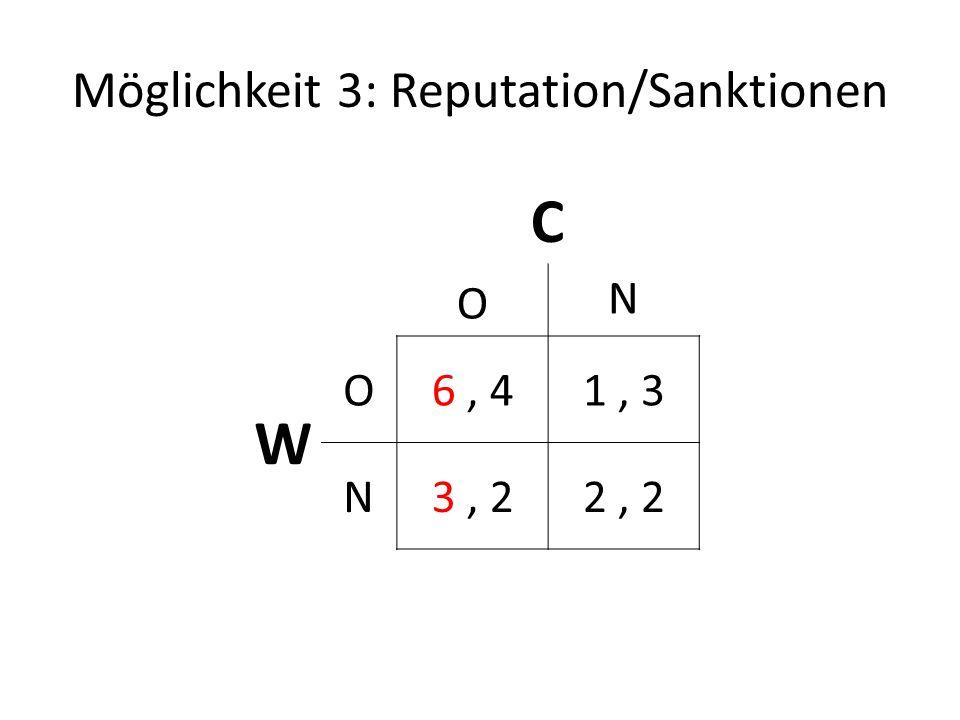 Möglichkeit 3: Reputation/Sanktionen C O N W O6, 41, 3 N3, 22, 2