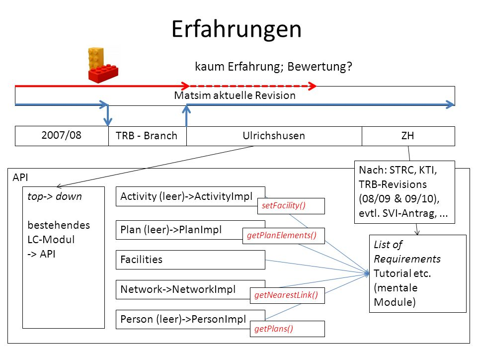 Erfahrungen Matsim aktuelle Revision TRB - BranchUlrichshusen 2007/08 List of Requirements Tutorial etc.