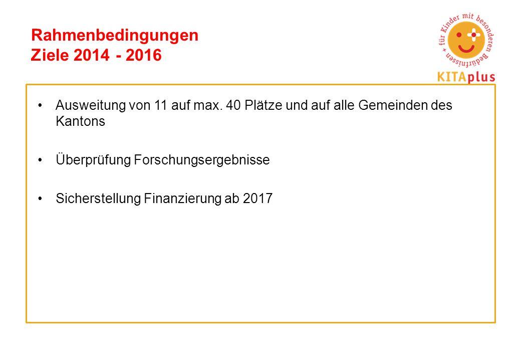 Rahmenbedingungen Ziele 2014 - 2016 Ausweitung von 11 auf max. 40 Plätze und auf alle Gemeinden des Kantons Überprüfung Forschungsergebnisse Sicherste