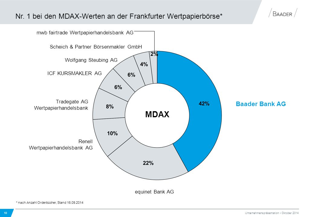 Nr. 1 bei den MDAX-Werten an der Frankfurter Wertpapierbörse* 10 Unternehmenspräsentation Oktober 2014 MDAX equinet Bank AG ICF KURSMAKLER AG Renell W