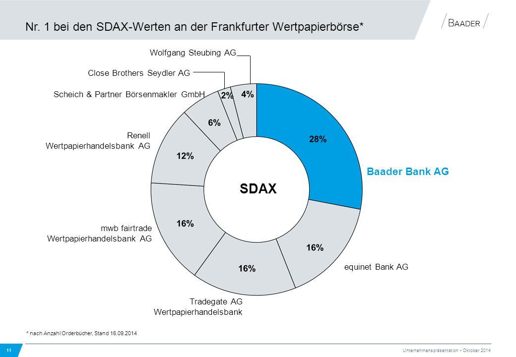 Nr. 1 bei den SDAX-Werten an der Frankfurter Wertpapierbörse* 11 Unternehmenspräsentation Oktober 2014 SDAX equinet Bank AG Renell Wertpapierhandelsba