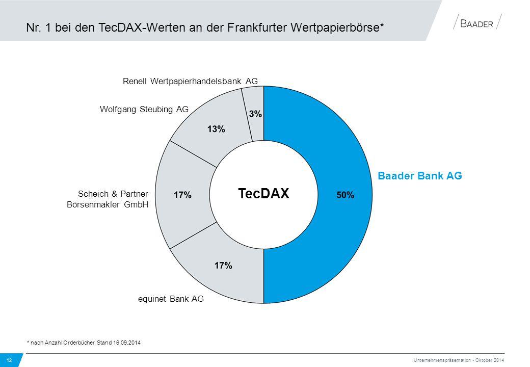 Nr. 1 bei den TecDAX-Werten an der Frankfurter Wertpapierbörse* 12 Unternehmenspräsentation Oktober 2014 TecDAX equinet Bank AG Renell Wertpapierhande