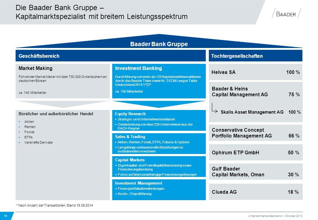 Die Baader Bank Gruppe – Kapitalmarktspezialist mit breitem Leistungsspektrum 14 Unternehmenspräsentation Oktober 2014 Baader Bank Gruppe Tochtergesel