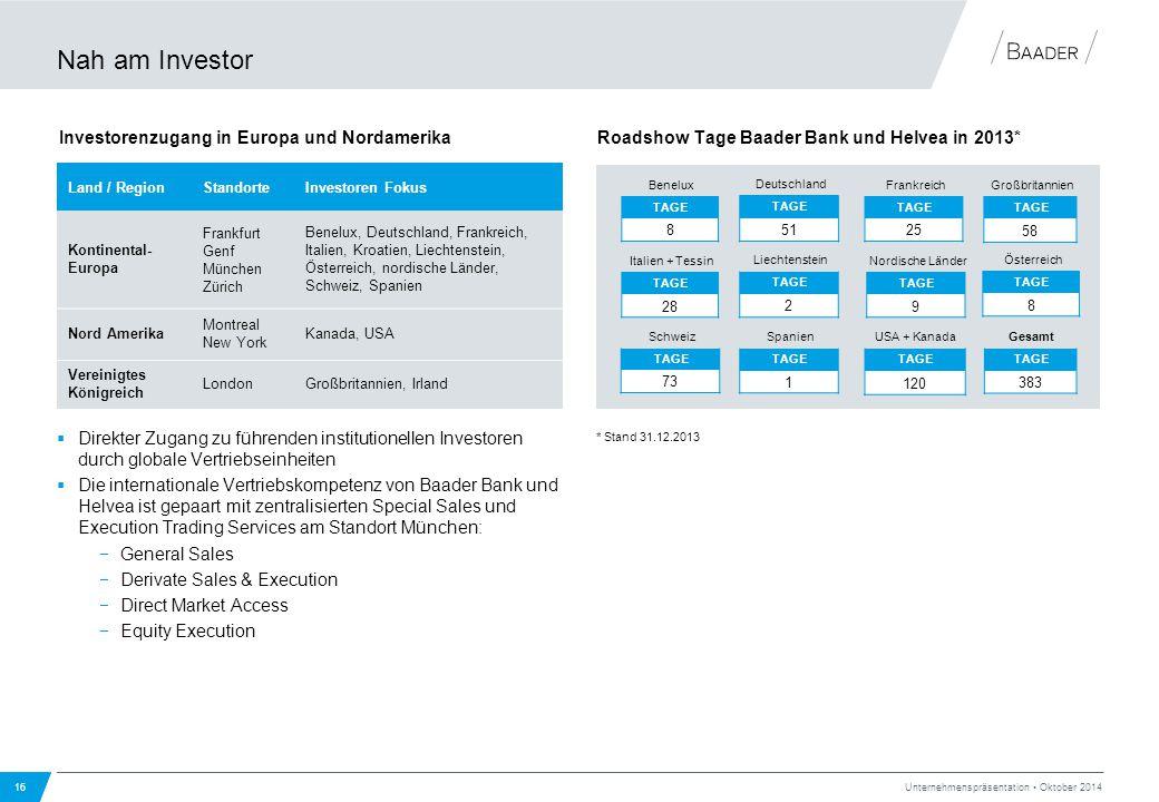 Nah am Investor 16 Unternehmenspräsentation Oktober 2014  Direkter Zugang zu führenden institutionellen Investoren durch globale Vertriebseinheiten 