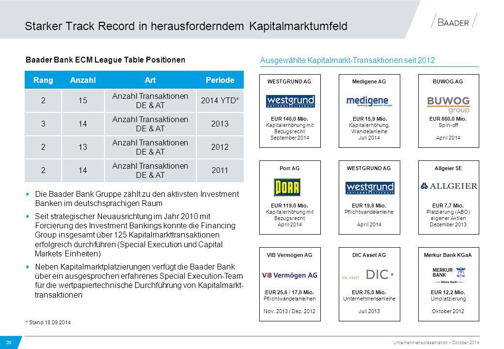 Starker Track Record in herausforderndem Kapitalmarktumfeld 20 Unternehmenspräsentation Oktober 2014  Die Baader Bank Gruppe zählt zu den aktivsten I