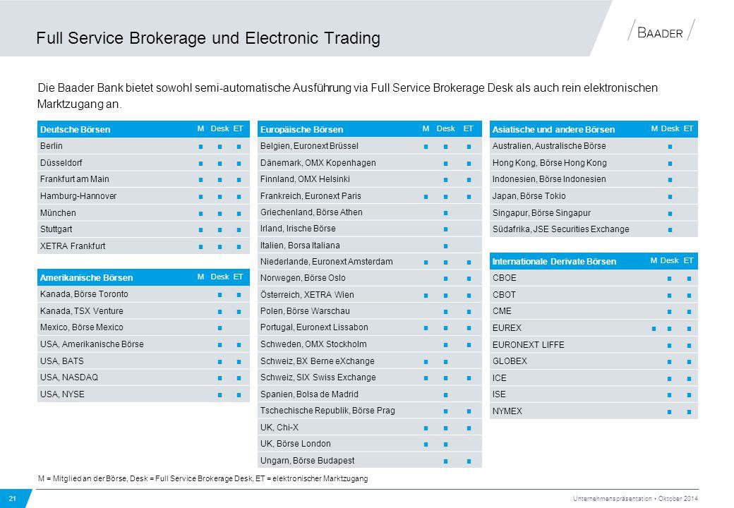 Full Service Brokerage und Electronic Trading 21 Unternehmenspräsentation Oktober 2014 Die Baader Bank bietet sowohl semi-automatische Ausführung via