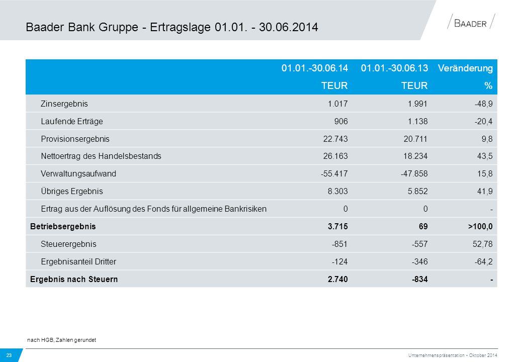Baader Bank Gruppe - Ertragslage 01.01. - 30.06.2014 nach HGB, Zahlen gerundet Unternehmenspräsentation Oktober 2014 23 01.01.-30.06.1401.01.-30.06.13