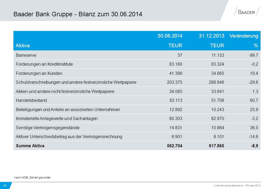 Baader Bank Gruppe - Bilanz zum 30.06.2014 24 Unternehmenspräsentation Oktober 2014 30.06.201431.12.2013Veränderung AktivaTEUR % Barreserve3711.153-99