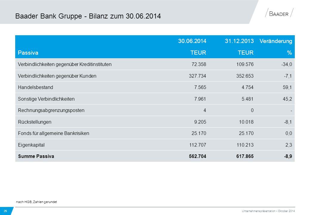 Baader Bank Gruppe - Bilanz zum 30.06.2014 25 Unternehmenspräsentation Oktober 2014 30.06.201431.12.2013Veränderung PassivaTEUR % Verbindlichkeiten ge