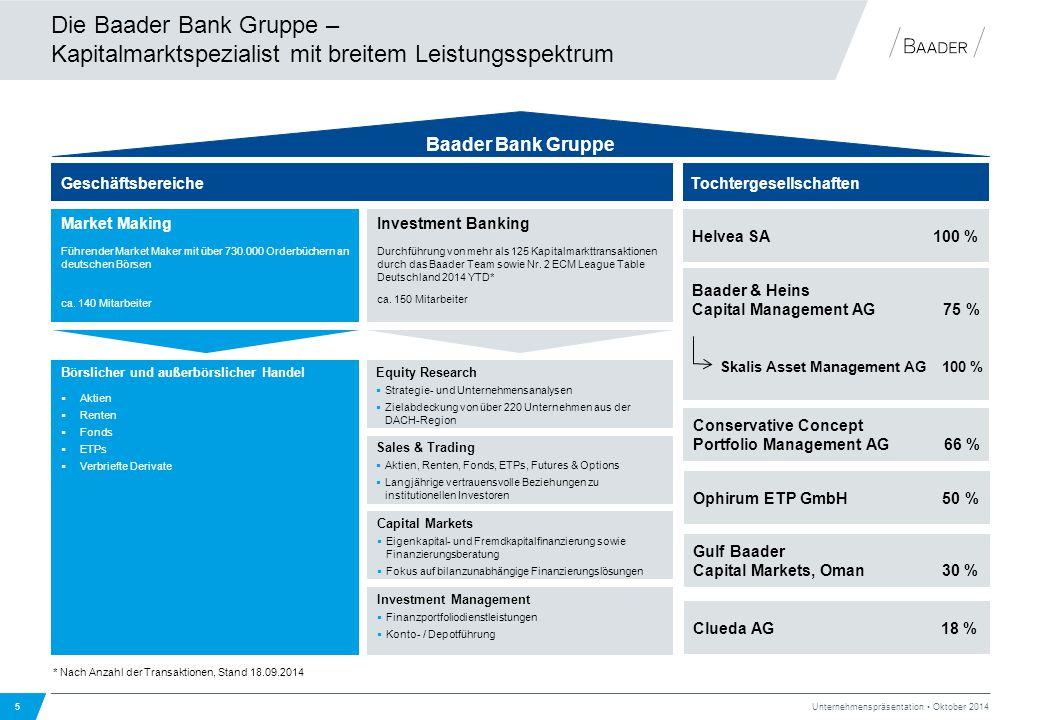 Die Baader Bank Gruppe – Kapitalmarktspezialist mit breitem Leistungsspektrum 5 Unternehmenspräsentation Oktober 2014 Baader Bank Gruppe Tochtergesell