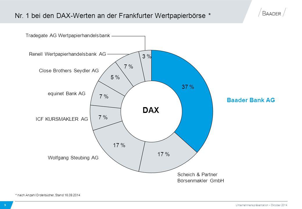 Nr. 1 bei den DAX-Werten an der Frankfurter Wertpapierbörse * 9 Unternehmenspräsentation Oktober 2014 * nach Anzahl Orderbücher, Stand 16.09.2014 Baad