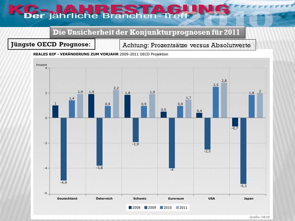 Die Unsicherheit der Konjunkturprognosen für 2011 Jüngste OECD Prognose: 14 Achtung: Prozentsätze versus Absolutwerte