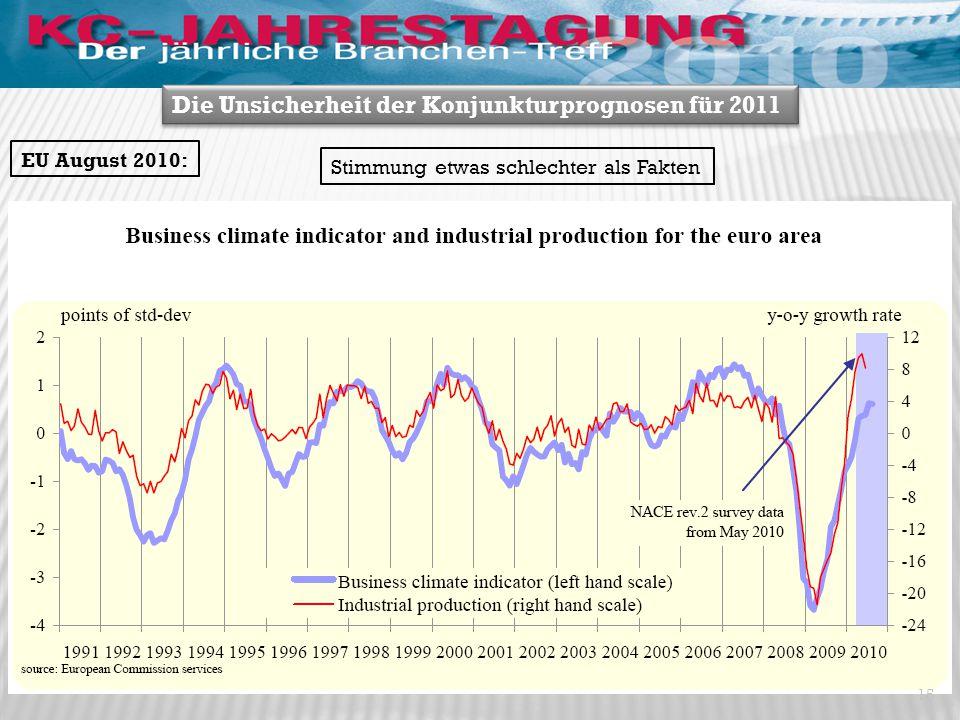 EU August 2010: Die Unsicherheit der Konjunkturprognosen für 2011 15 Stimmung etwas schlechter als Fakten