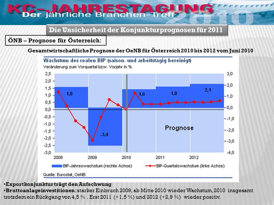 Gesamtwirtschaftliche Prognose der OeNB für Österreich 2010 bis 2012 vom Juni 2010 Exportkonjunktur trägt den Aufschwung Bruttoanlageinvestitionen: starker Einbruch 2009, ab Mitte 2010 wieder Wachstum, 2010 insgesamt trotzdem ein Rückgang von 4,5 %.