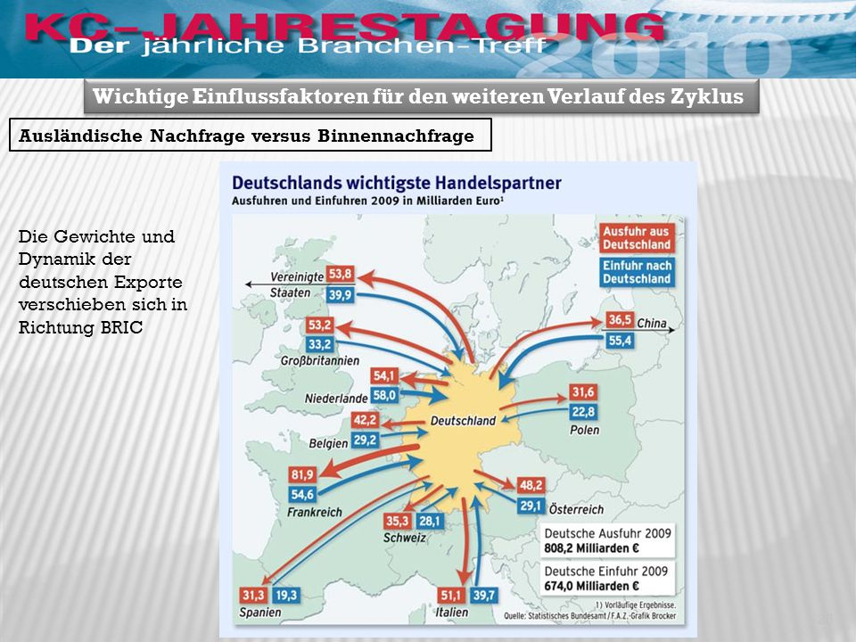 Wichtige Einflussfaktoren für den weiteren Verlauf des Zyklus Ausländische Nachfrage versus Binnennachfrage Die Gewichte und Dynamik der deutschen Exporte verschieben sich in Richtung BRIC 25