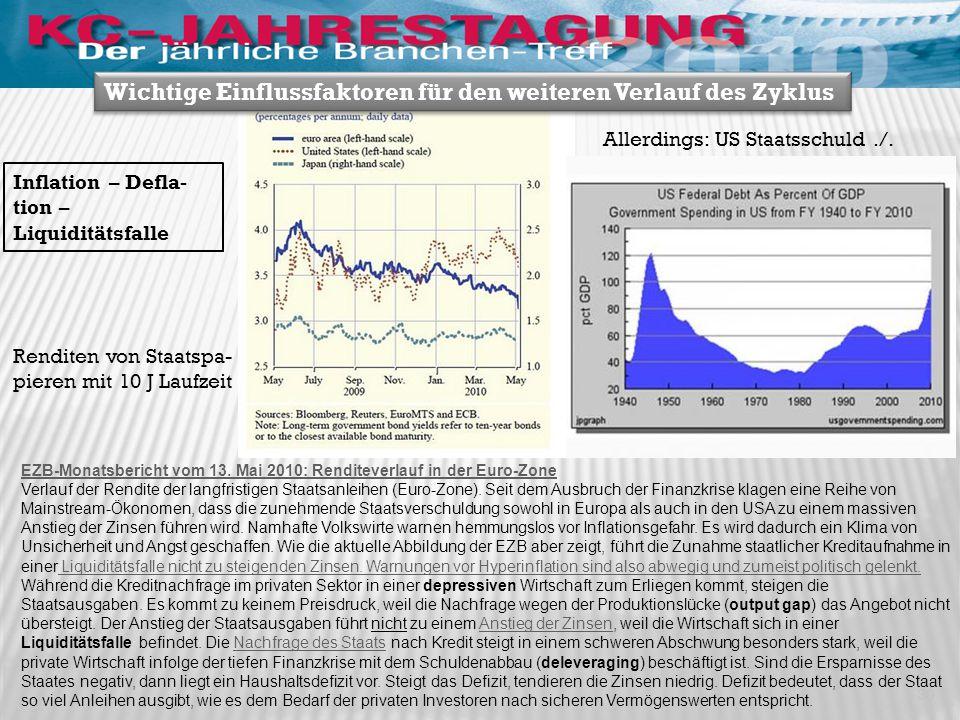 EZB-Monatsbericht vom 13. Mai 2010: Renditeverlauf in der Euro-Zone Verlauf der Rendite der langfristigen Staatsanleihen (Euro-Zone). Seit dem Ausbruc