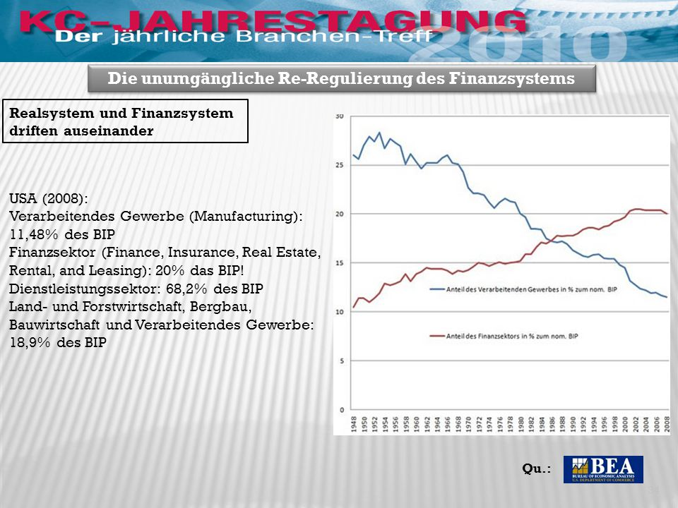 34 Die unumgängliche Re-Regulierung des Finanzsystems USA (2008): Verarbeitendes Gewerbe (Manufacturing): 11,48% des BIP Finanzsektor (Finance, Insurance, Real Estate, Rental, and Leasing): 20% das BIP.