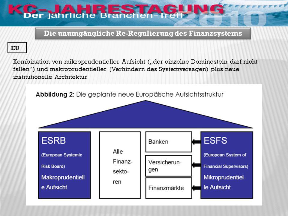 """Kombination von mikroprudentieller Aufsicht (""""der einzelne Dominostein darf nicht fallen ) und makroprudentieller (Verhindern des Systemversagen) plus neue institutionelle Architektur 39 Die unumgängliche Re-Regulierung des Finanzsystems EU"""