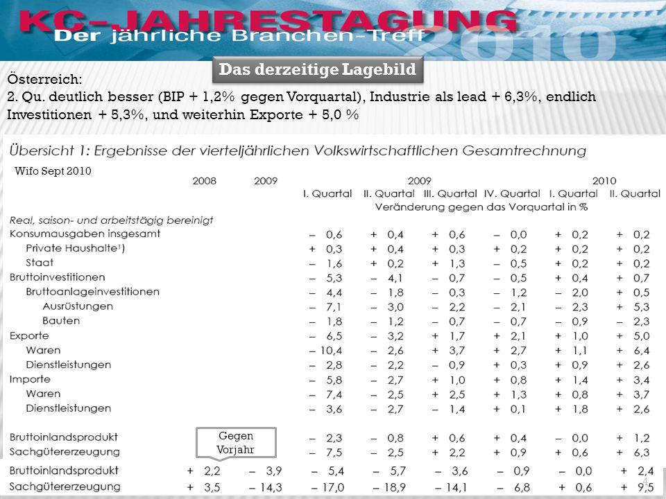 Das derzeitige Lagebild Wifo Sept 2010 Österreich: 2. Qu. deutlich besser (BIP + 1,2% gegen Vorquartal), Industrie als lead + 6,3%, endlich Investitio