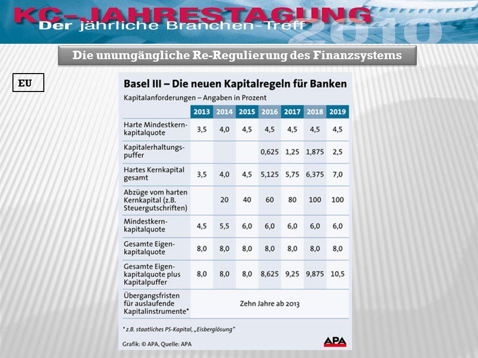 40 Die unumgängliche Re-Regulierung des Finanzsystems EU