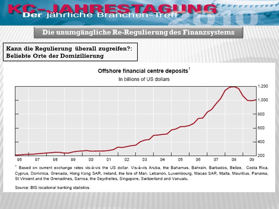 45 Die unumgängliche Re-Regulierung des Finanzsystems Kann die Regulierung überall zugreifen?: Beliebte Orte der Domizilierung