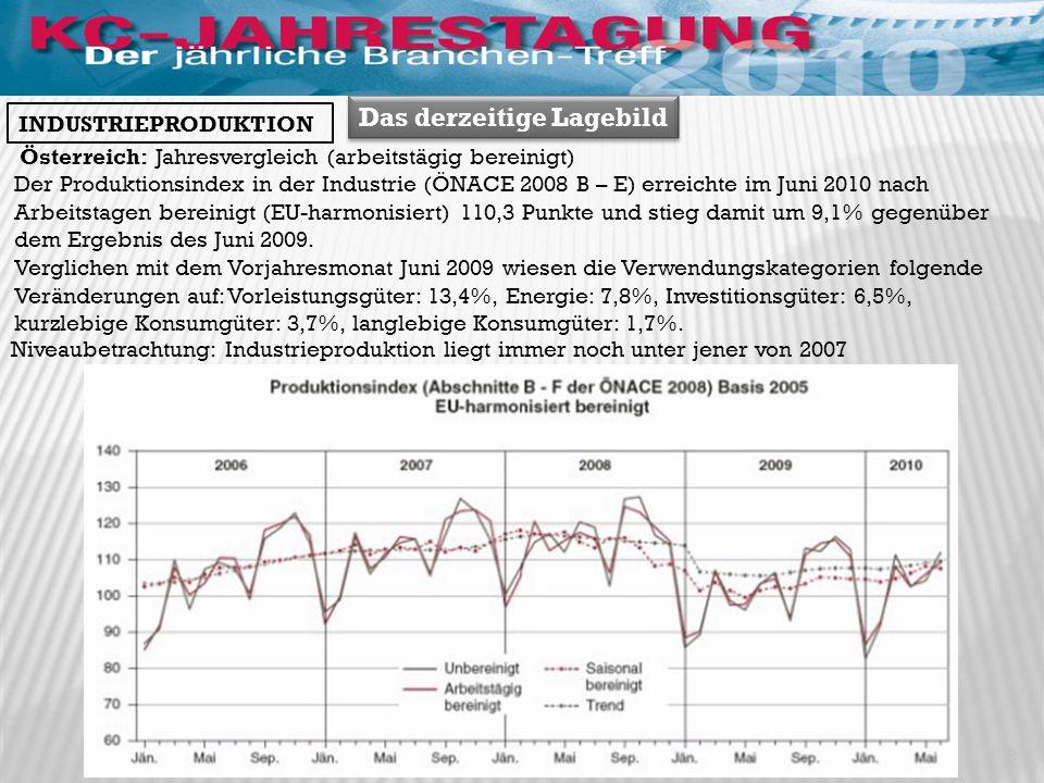 Das derzeitige Lagebild Österreich: Jahresvergleich (arbeitstägig bereinigt) Der Produktionsindex in der Industrie (ÖNACE 2008 B – E) erreichte im Juni 2010 nach Arbeitstagen bereinigt (EU-harmonisiert) 110,3 Punkte und stieg damit um 9,1% gegenüber dem Ergebnis des Juni 2009.