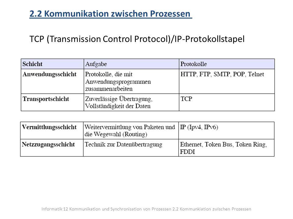 Informatik 12 Kommunikation und Synchronisation von Prozessen 2.2 Kommunkiation zwischen Prozessen 2.2 Kommunikation zwischen Prozessen TCP (Transmission Control Protocol)/IP-Protokollstapel