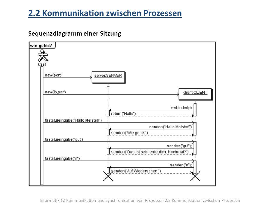 Informatik 12 Kommunikation und Synchronisation von Prozessen 2.2 Kommunkiation zwischen Prozessen 2.2 Kommunikation zwischen Prozessen Sequenzdiagramm einer Sitzung