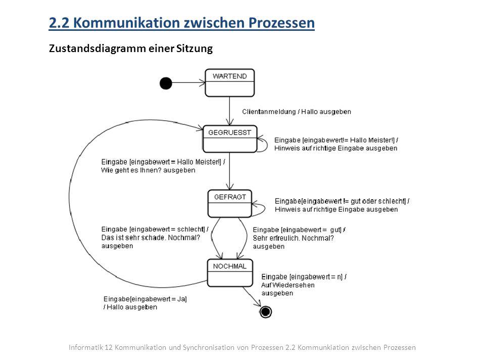 Informatik 12 Kommunikation und Synchronisation von Prozessen 2.2 Kommunkiation zwischen Prozessen 2.2 Kommunikation zwischen Prozessen Zustandsdiagramm einer Sitzung